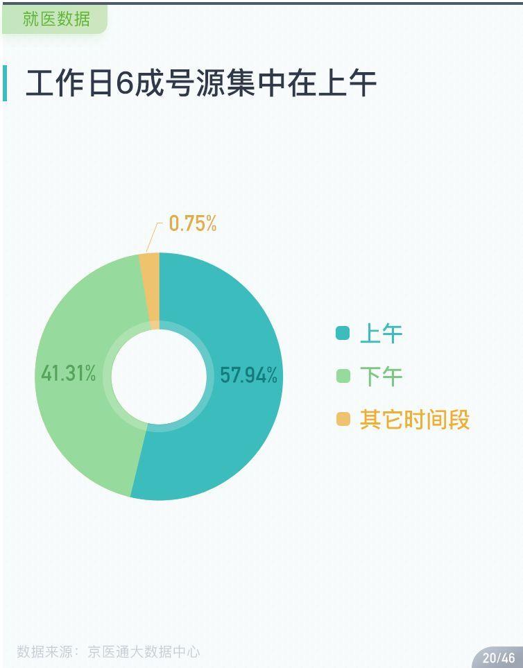 北京高峰时段是几点_北京最新挂号大数据告诉你,医院哪天看病人少,几点去看不排队!