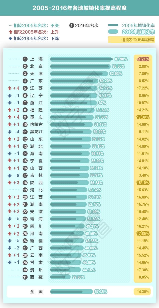 """中国8亿""""城里人"""":哪省城镇化""""跑的最快""""?"""
