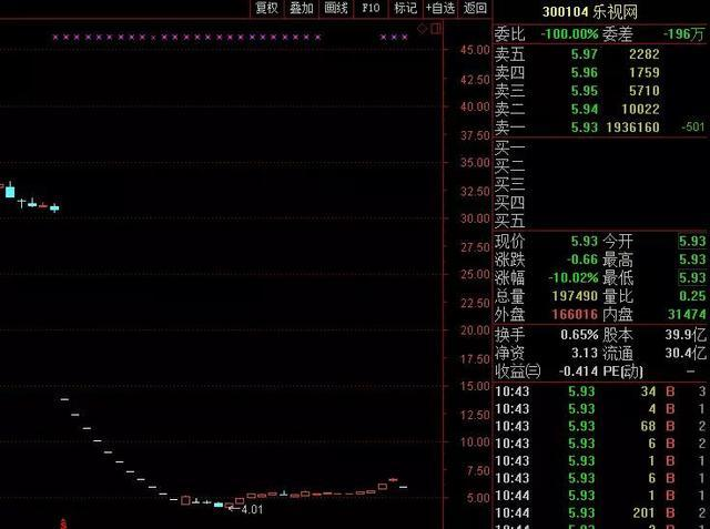 乐视危情堪比电视剧:一月大涨超6成、白马骑士孙宏斌辞职、澄清并无最新接盘