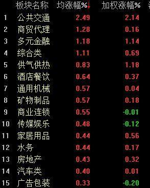 沪深两市整体震荡调整,创业板震荡走低收盘跌逾1%
