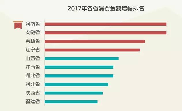 报表人均消费_财务报表图片
