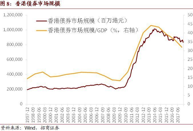 【招商宏观】买国债卖存单,兼论香港债券市场发展——2月份境外机构人民币债券托管数据点评