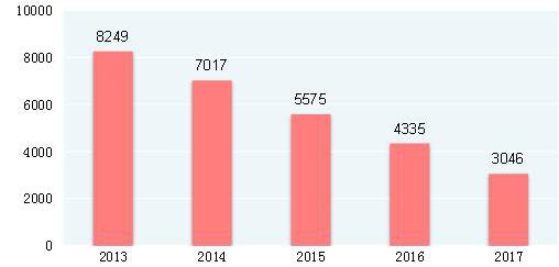 中国贫困人口2017_2017全国农村贫困人口减至3046万 五年累计减少5000多万 附图表