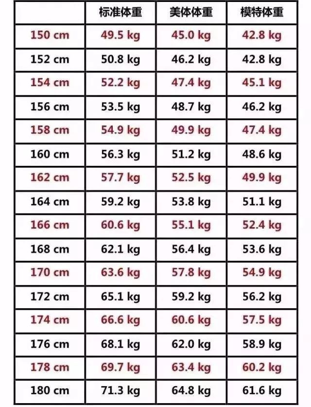 センチ 体重 158 平均