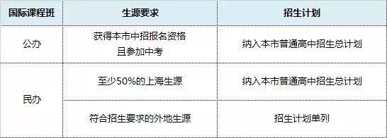 上海被纳入中考招生计划的21所国际高中(国际部)深度分析,带您
