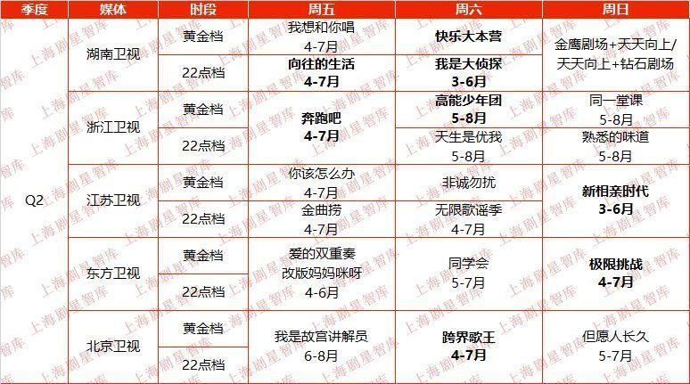 """揭五大卫视二三季度综艺编排,Q2""""综N代""""扎堆谁能突围?"""