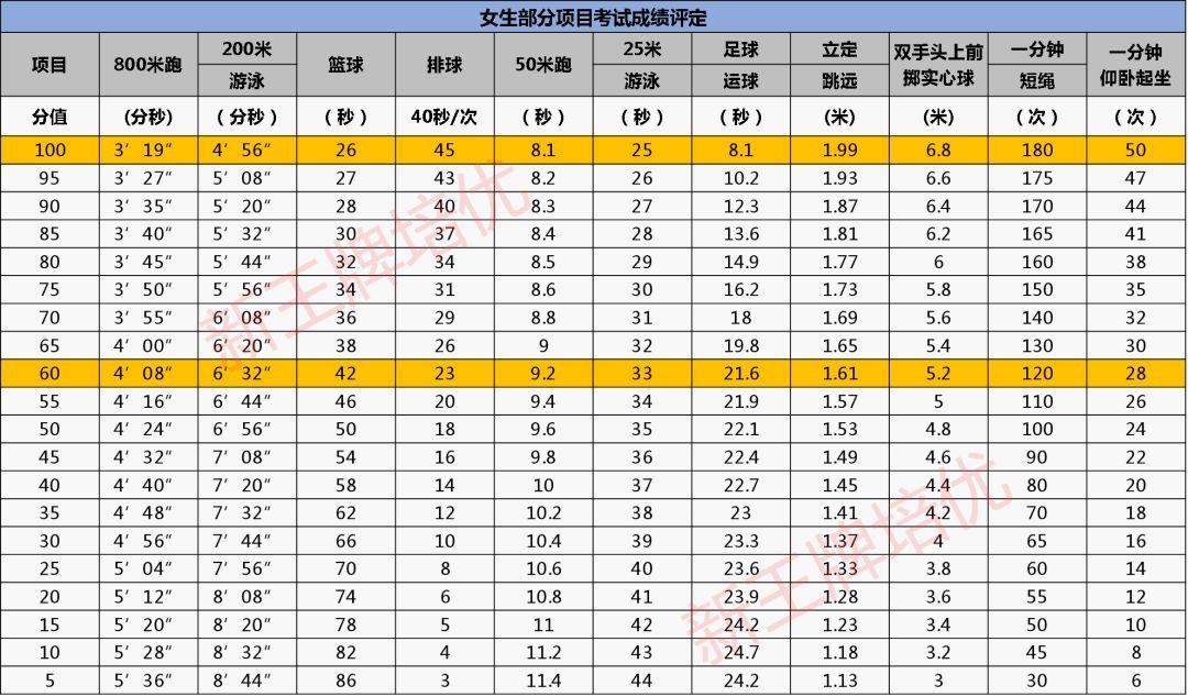 2018年上海公布标准时间及v标准高中中考!体育邱虹凯图片