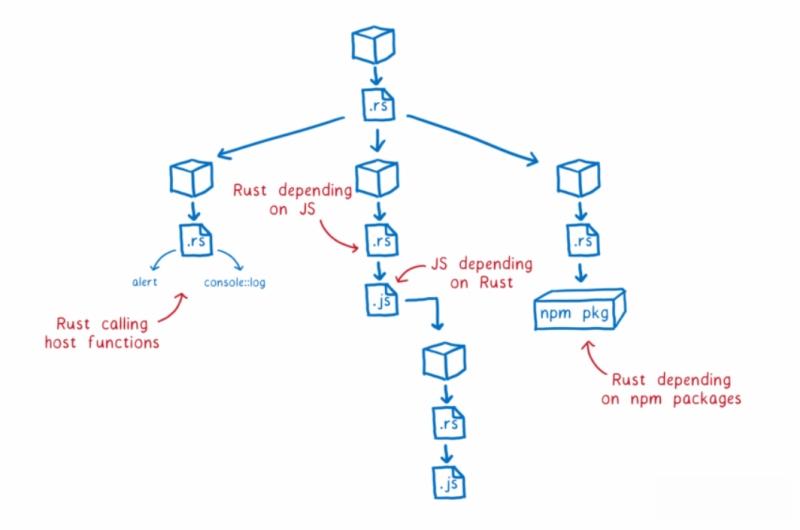 强化WebAssembly与Javascript互通性Rust向网页语言再进一步