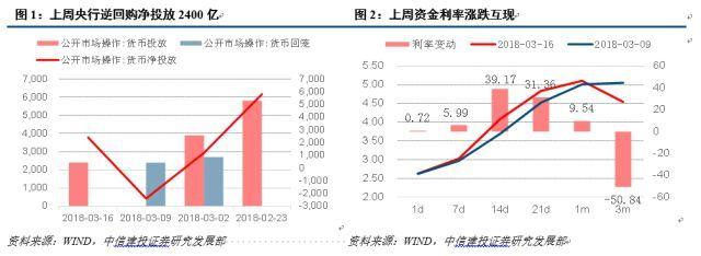 【中信建设投资利率债券】差异化利率和摇摆市场