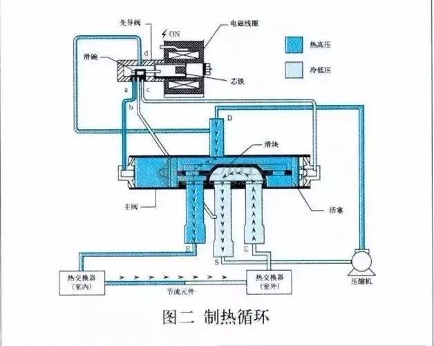 空调四通阀原理,结构与故障处理方法,100%都会收藏的图片