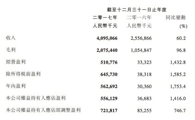 最前线|阅文集团上市后首份财报:年净利润5.561亿元,在线阅读营收占比超八成
