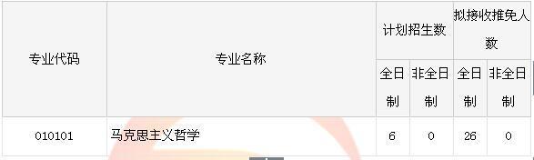 2018北京大学考研复试马克思主义哲学考研复试时间复试通知复试分
