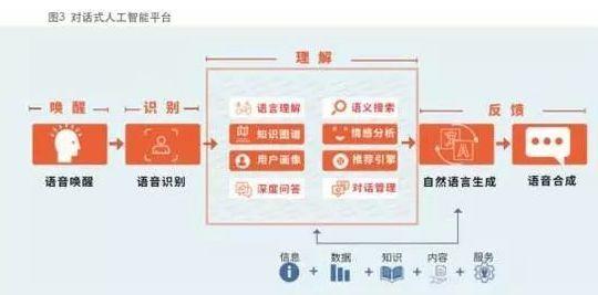 idc发布对话式人工智能白皮书|附下载图片