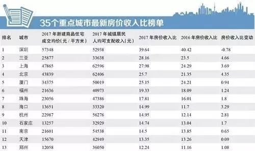 郑州人均年收入_郑州东站