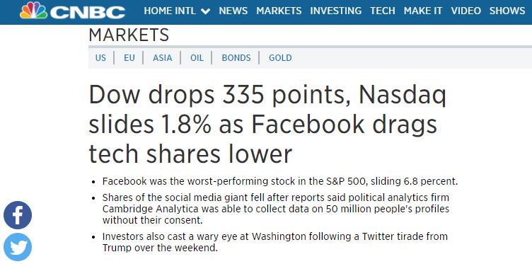 周一美国三大股指集体回调超1%   道指下跌超335点