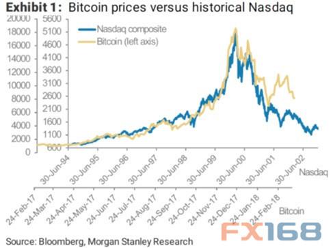 比特币的表现与近20年前纳斯达克崩盘前的表现极为相似