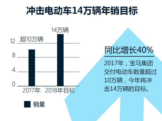 宝马投资超15亿元建研发基地 纯电车续航达700km