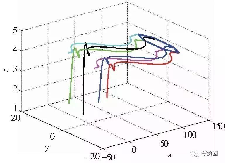(a)正六边形编队飞行matlab仿真图