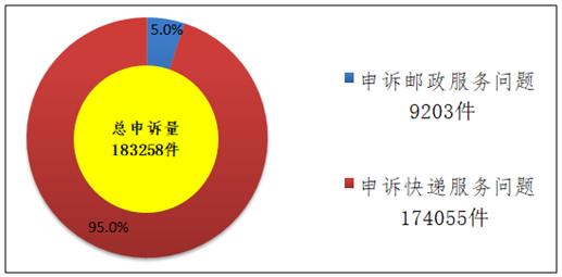 国家邮政局:2月共受理消费者申诉183258件