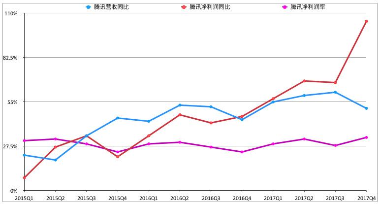 最前线 | 腾讯Q4净利润同比增长创新高,游戏业务占总收入比例跌至历史最低