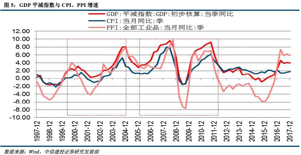 gdp平减指数_美国第二季度GDP平减指数初值