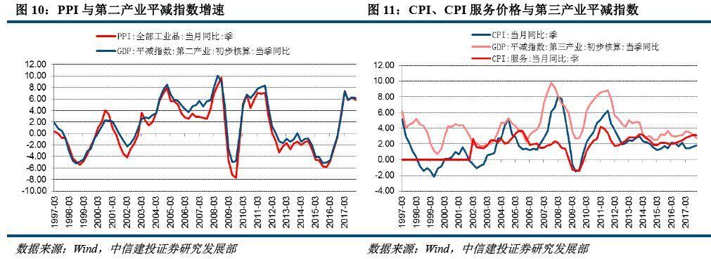 2003gdp平减指数_中信建投宏观GDP平减指数:误区与估测——价格之翼系列...