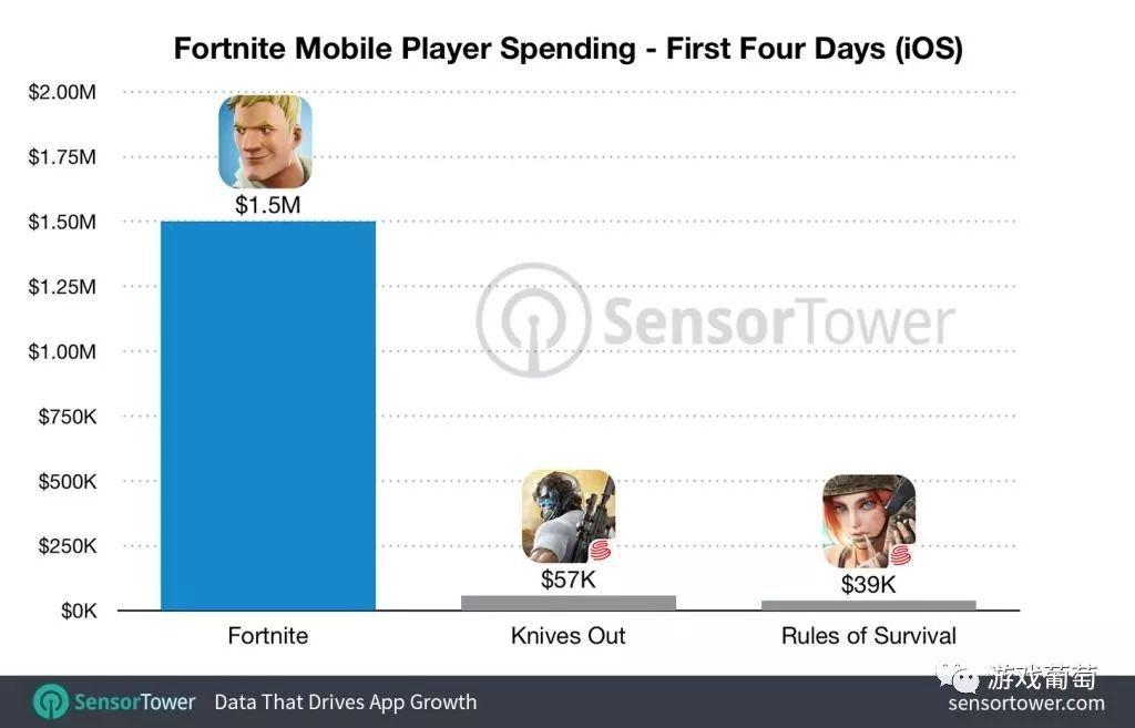 iOS平台4天收入超150万美元,《堡垒之夜》手游升至美国畅销榜第二