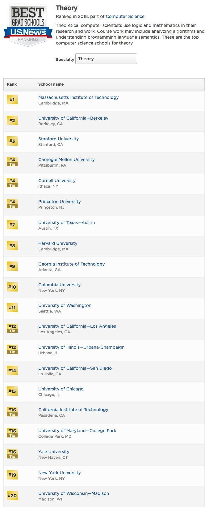 US News全美人工智能研究生院排名:CMU第一,MIT第二