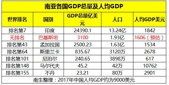 世界各国gdp排名_印度经济第三还是第六?GDP排名如何解读?