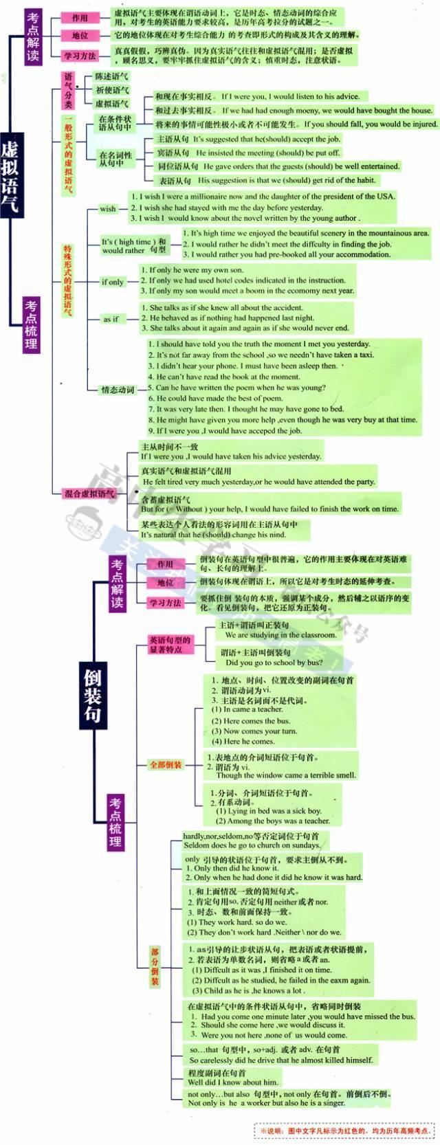 高一英语知识点归纳_高中英语最全语法思维导图,系统的整理高中所有知识点,转给 ...