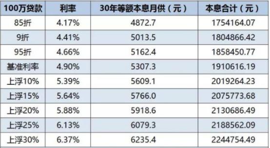 """上海部分银行已""""停办""""房贷业务 工行首套仍有优"""