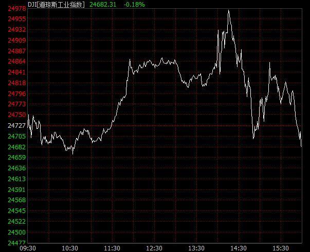 美联储宣布加息后  三大股指冲高回落