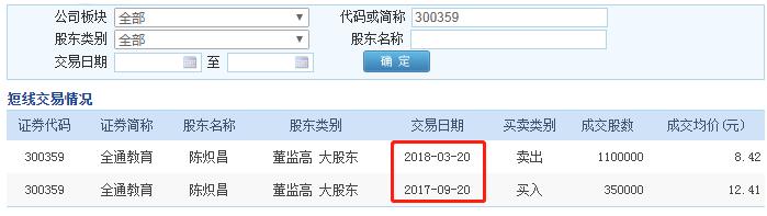 """全通教育""""股王""""神话破灭   避监管开红线""""精准""""减持"""