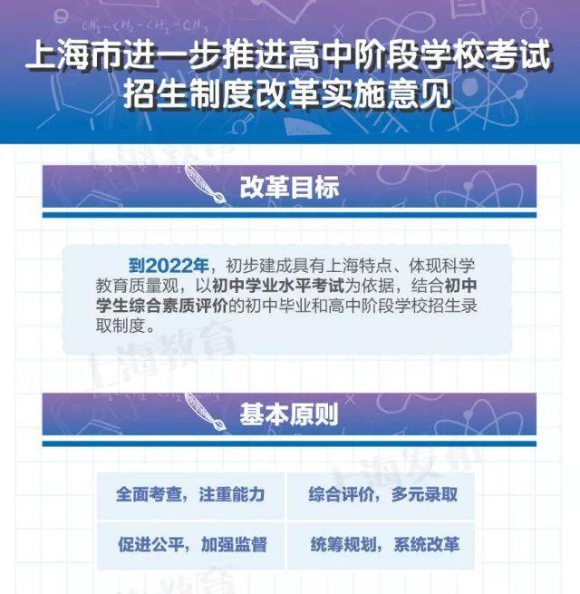 五年级准备班家长留意!沪中考改良方案发布,你体谅的都在这里!(责编保举:数学家教jxfudao.com/xuesheng)