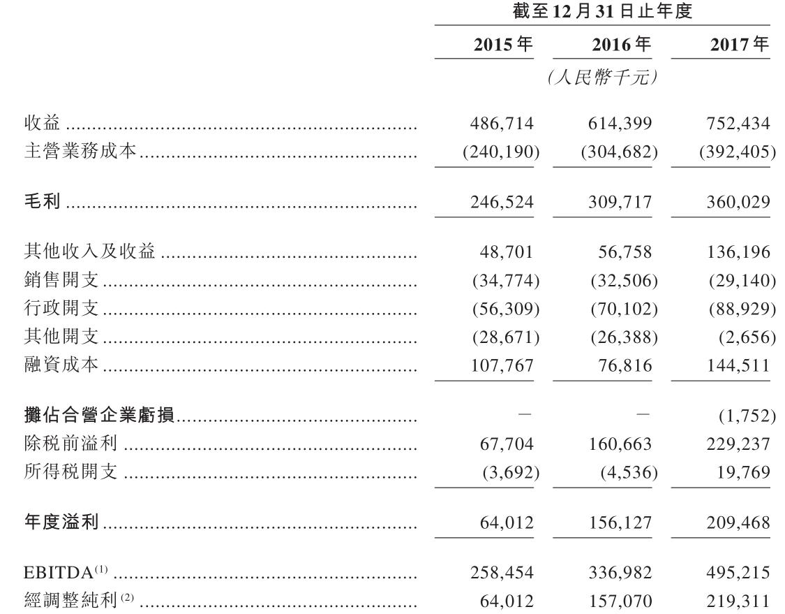 """""""四川系""""民办高等教育集团希望教育拟赴港IPO,2017年营收7.52亿元"""