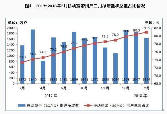 2月中国户均使用流量虽然同比上升   环比下降