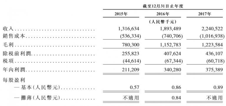 华图教育递交招股书拟赴港上市,3年来面授培训营收占比均超95%