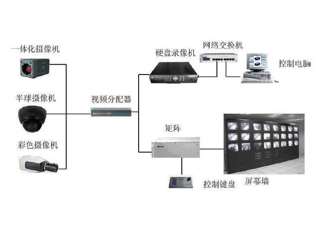 视频监控系统的组成和作用
