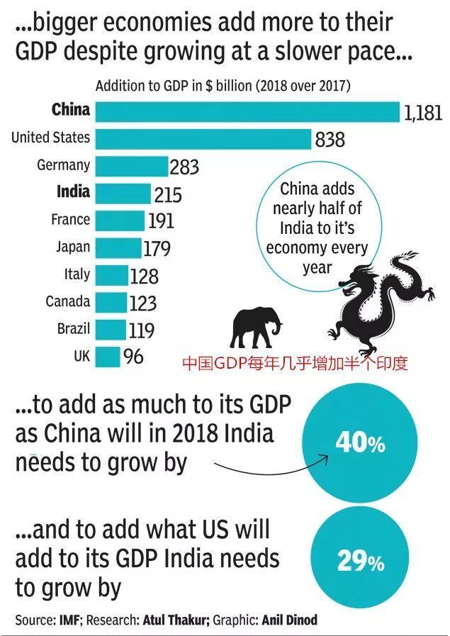 美国经济总量印度_印度经济产业结构