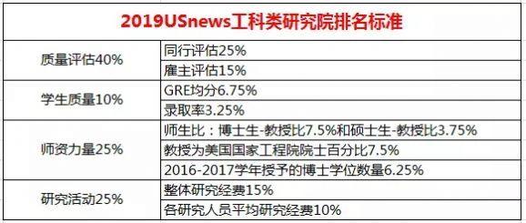2019年全美大学研究生排行帮_最新 US News公布2019美国大学研究生专业排名