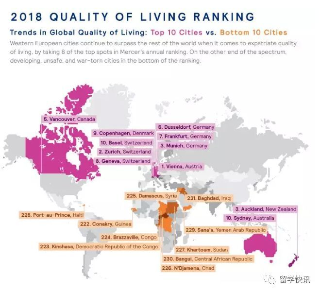 Mercer Quality of Living rankings:2018全球231城市生活质量排名