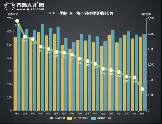 烟台人均gdp_烟台各县市区排名来啦 快看看招远排第几
