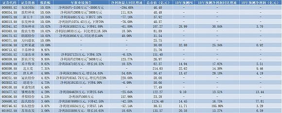 农业股票一览表中美贸易战下农产品上市公司获追捧 这12只股票涨停了