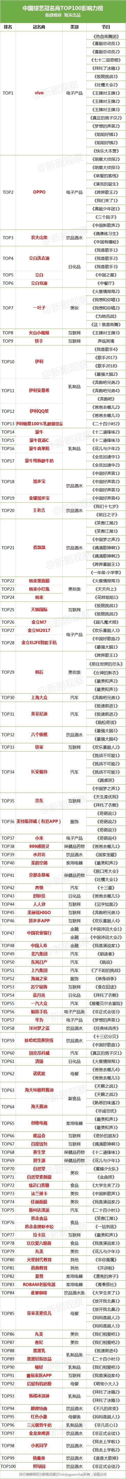 中国综艺冠名商TOP100影响力榜单出炉!vivo、oppo、农夫山泉、立白洗衣液最豪!