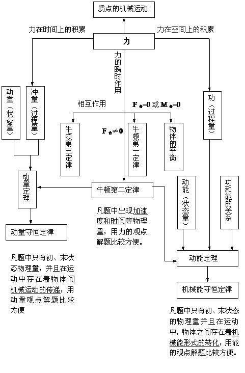 一,力学知识高中部分高中结构框图物理王川临江图片