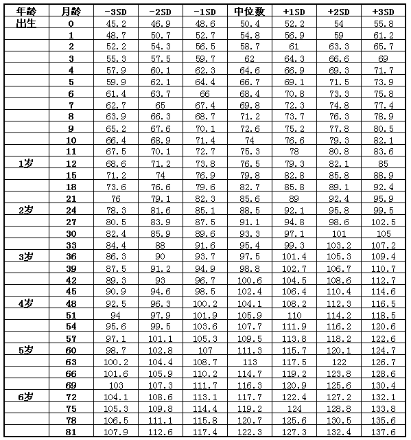 宝宝身高体重标准表