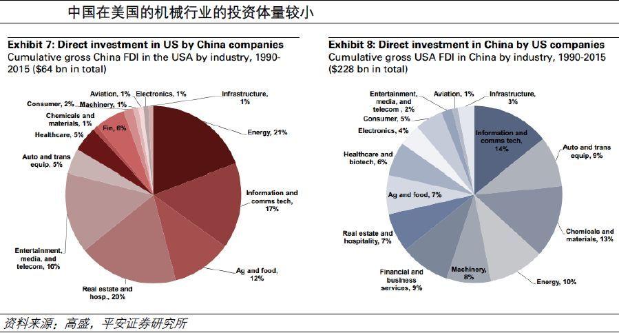 中美贸易额数据_财经 正文  从数据统计来看,机械类产品在中美贸易额中的占比仅为5.