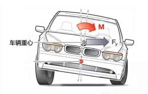 更低的风阻系数的车身外观可以减小空气阻力或者增加空气动力学套件图片