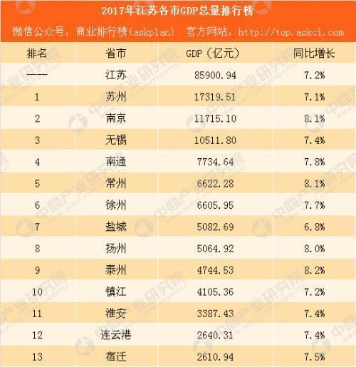 全国城市gdp百强_江苏这座贫穷城市,GDP省内倒数第一,却是全国百强城市