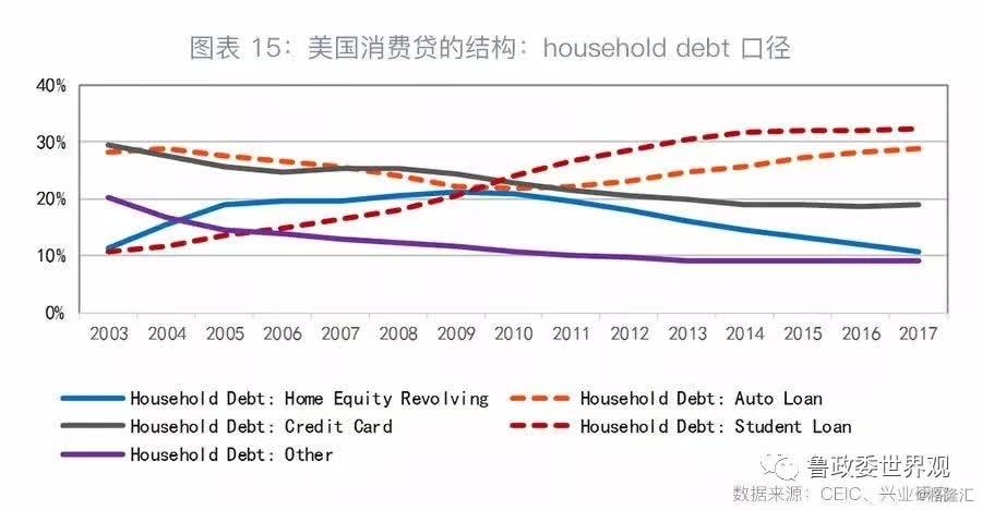消费贷的未来:美国的经验
